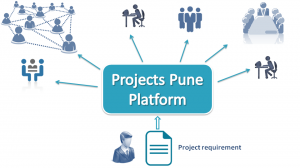 how projects pune platform helps in saving efforts, time and cost for academic project development in pune