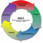 steps needed to be taken for working on project development based on software development life cycle