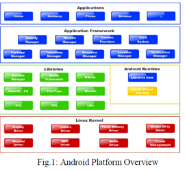 Android Platfrom Overview