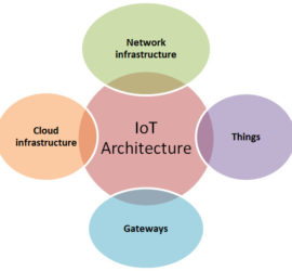 IoT and cloud convergence: Opportunities and challenges