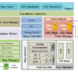 Architecture of P2S3 for WSN simulator